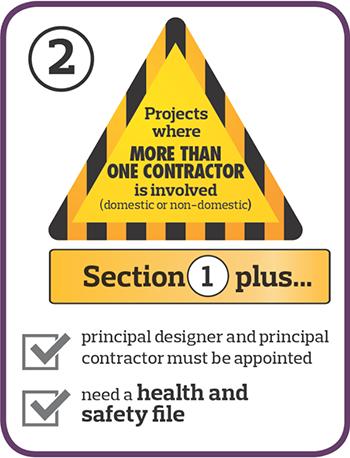 Image diagram of CDM rule 2