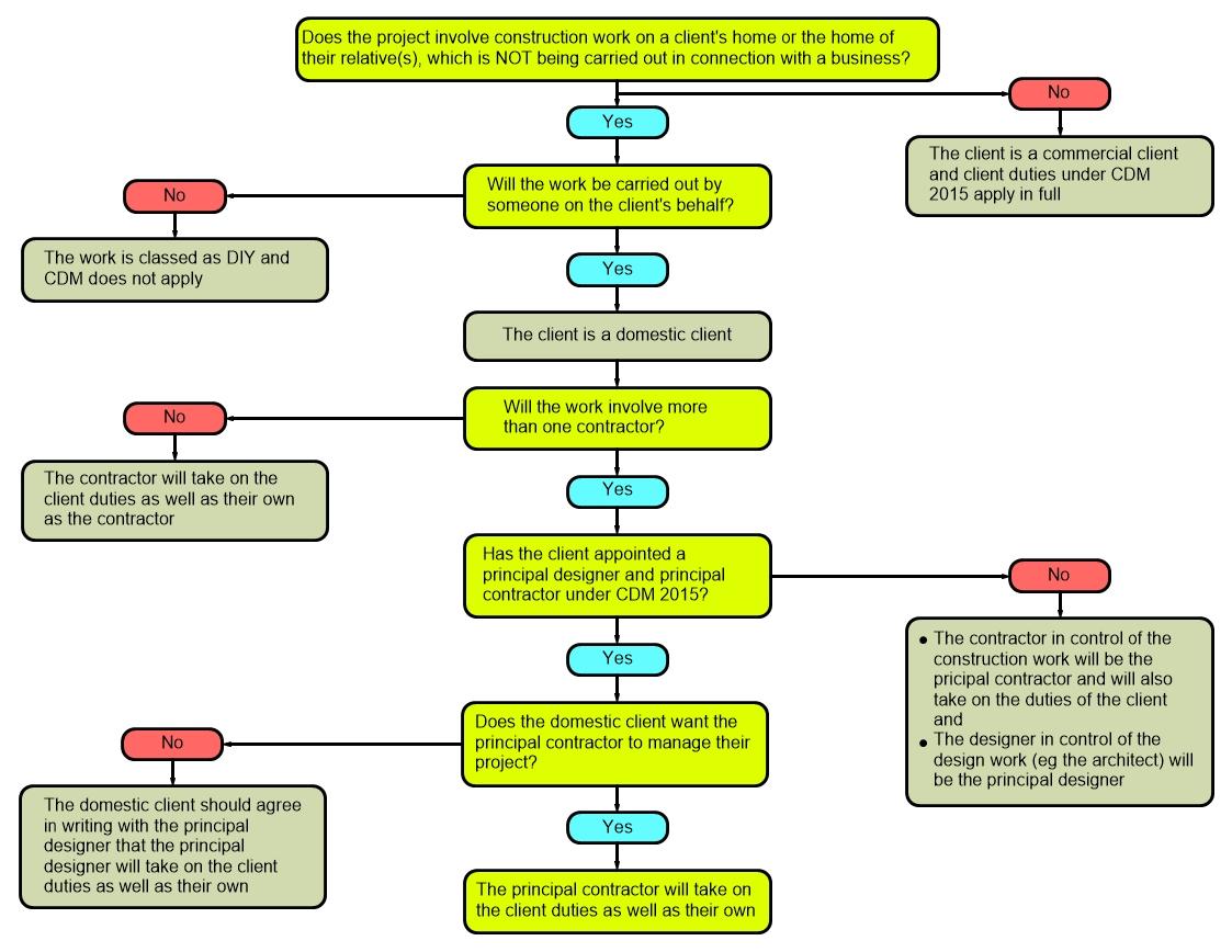 Image of a flow diagram indicating general responsibilities